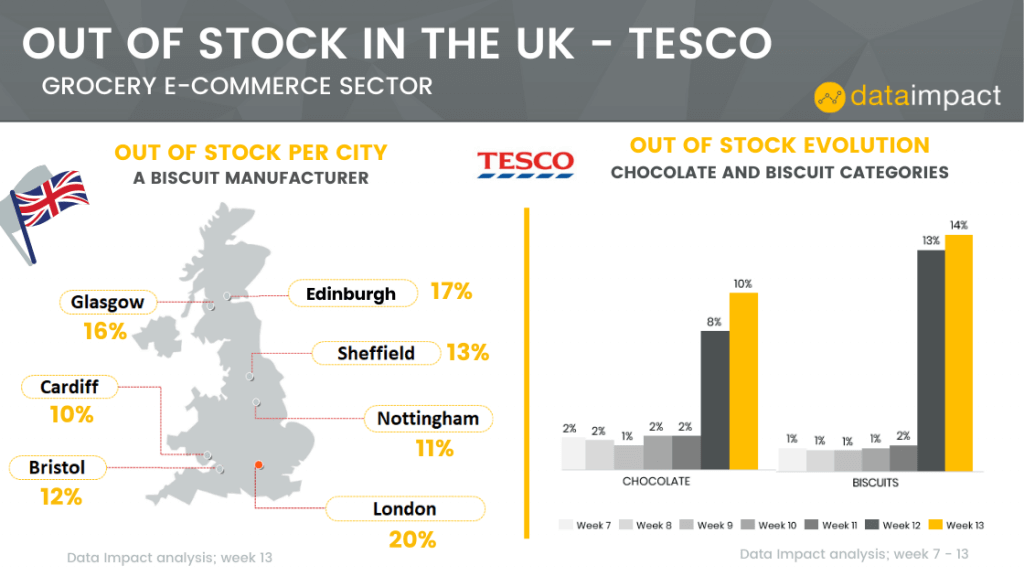 UK analysis assortment out of stock tesco data impact chocolate biscuit category