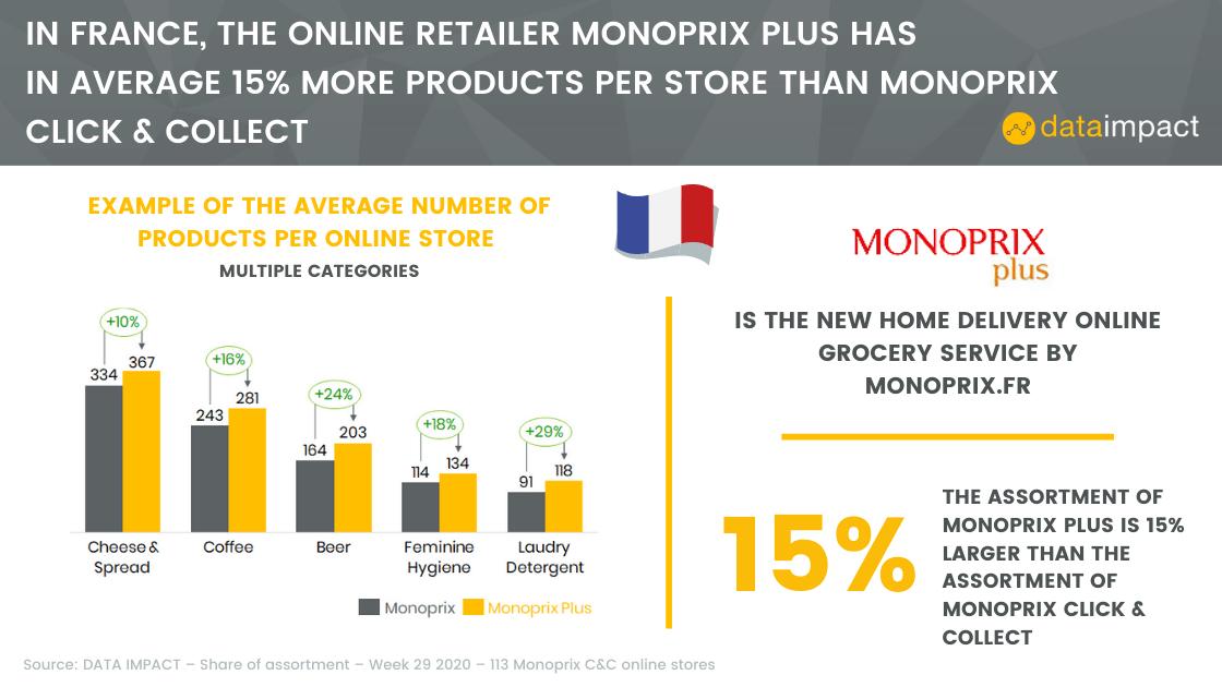 analyse monoprix plus data impact online retailer