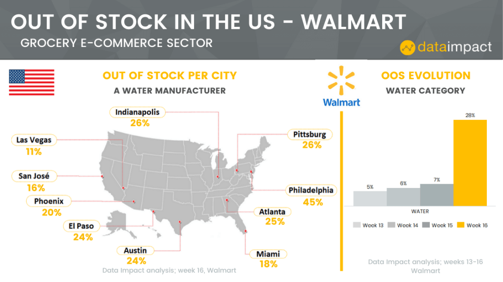 analysis out of stock Walmart data impact water category COVID-19