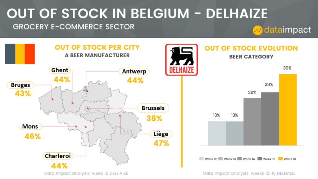 Belgium analysis out of stock evolution Delhaize data impact beer category