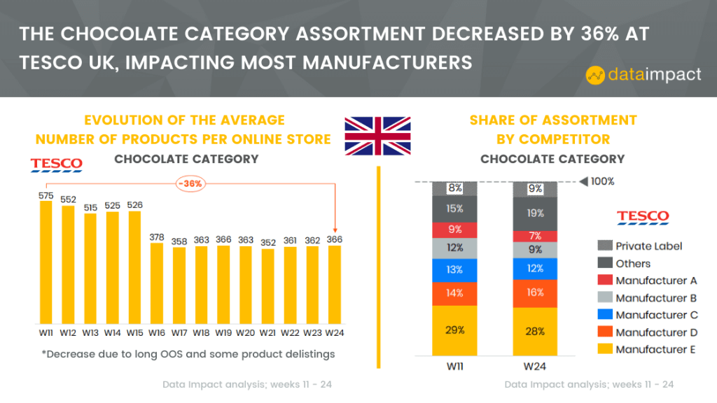 united kingdom online grocery analysis assortment tesco data impact chocolate category