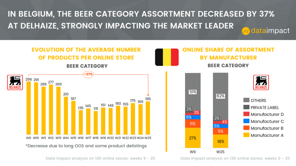 belgium analysis assortment delhaize data impact beer category