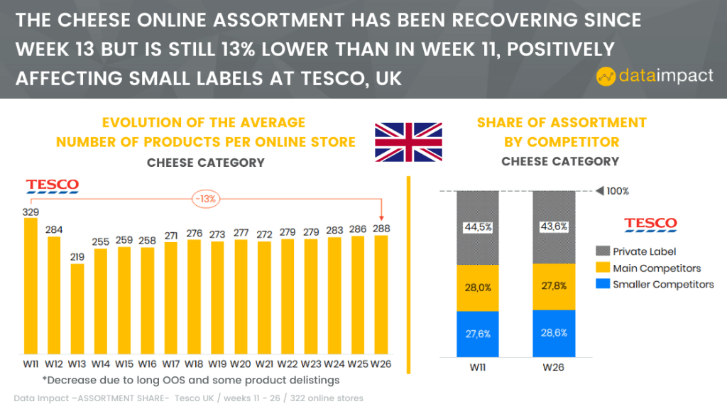 united kingdom analysis assortment tesco data impact cheese category