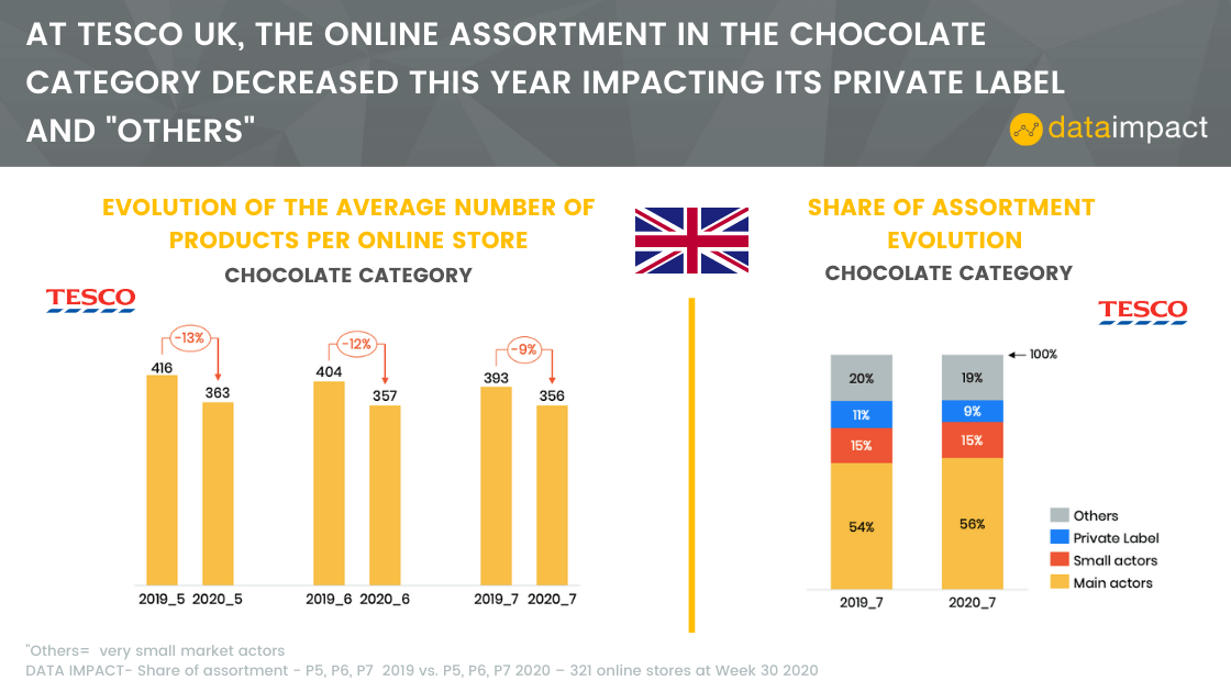 analysis share of assortment number of products walmart data impact chocolate category