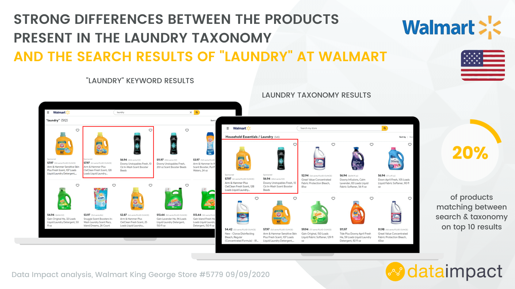 analysis sheet share of search at walmart US taxonomy