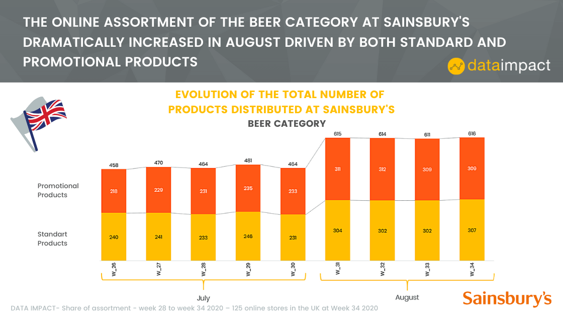 analysis sheet of the share of assortment at Sainsbury's in the UK