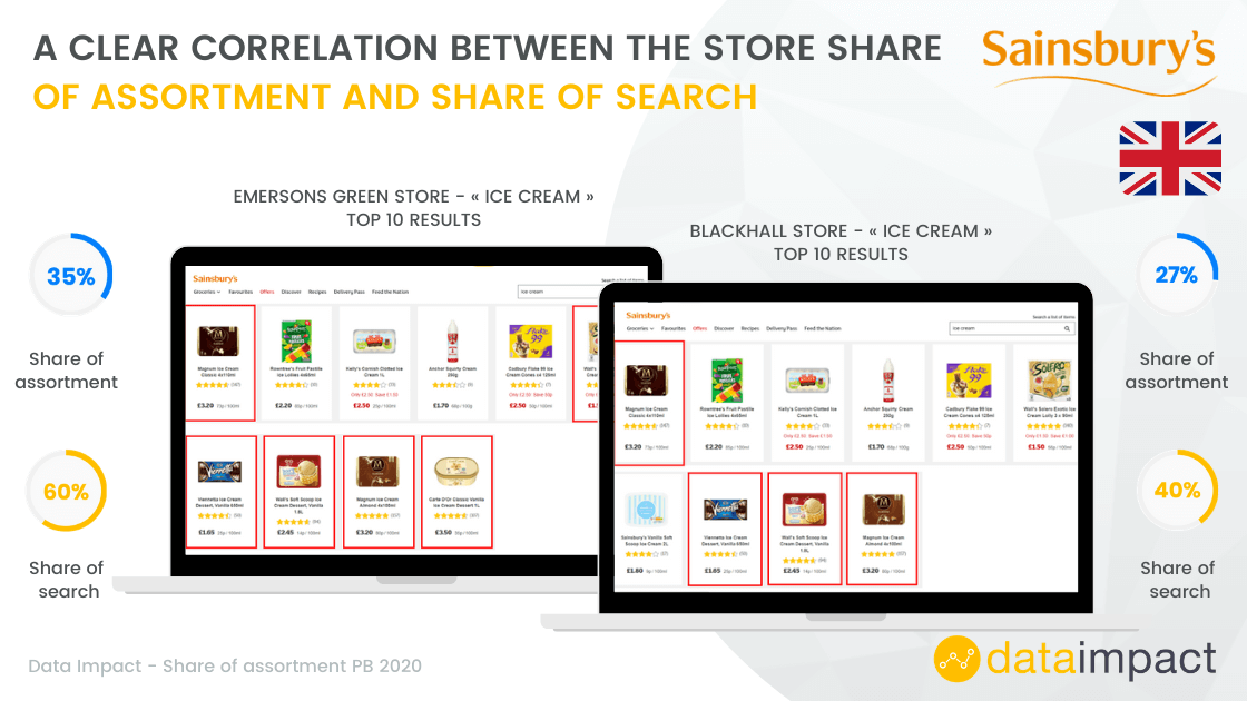 analysis sheet of the share of assortment share of search at Sainsbury's uk showing the correlation between them
