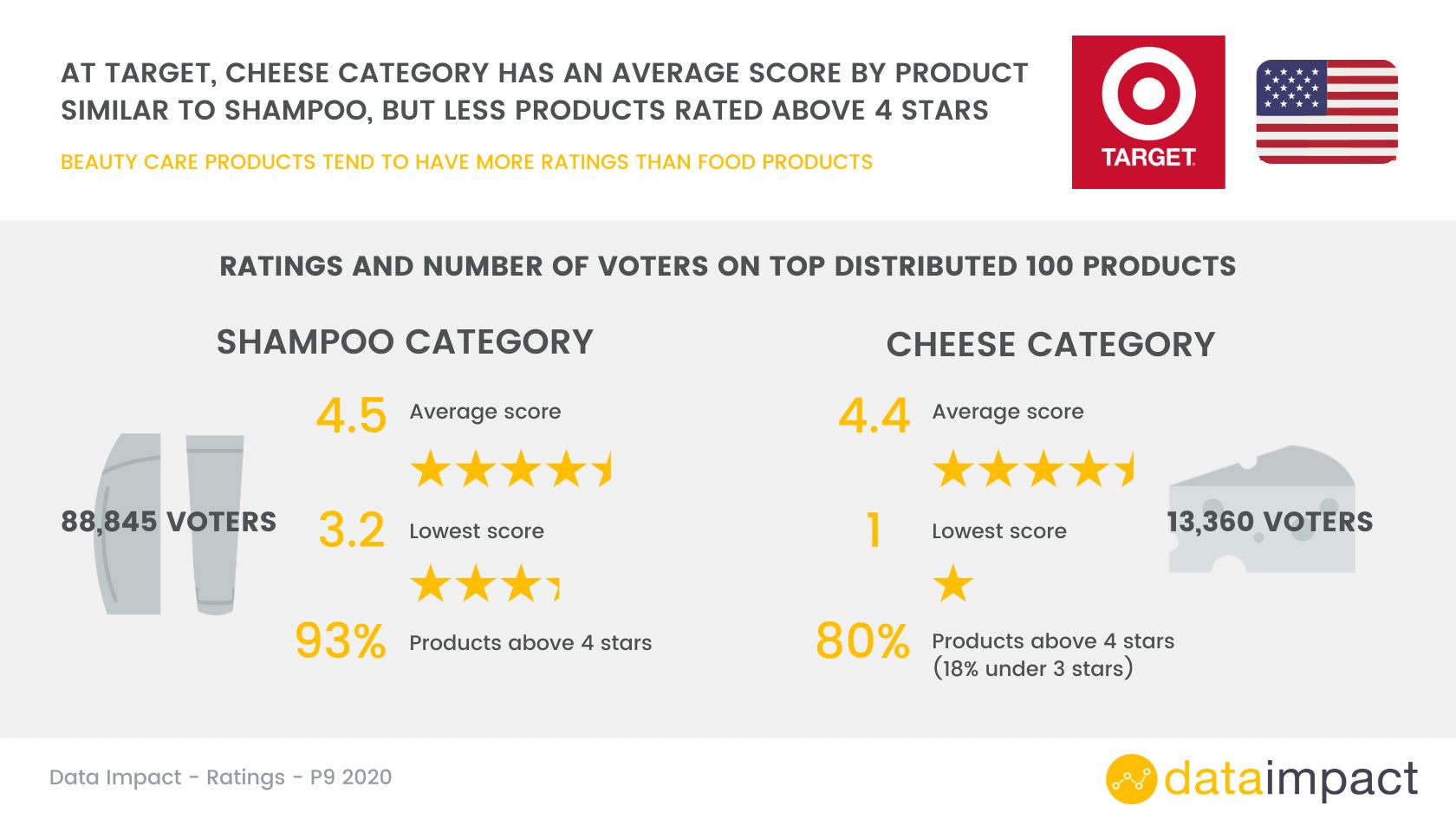 analysis sheet cheese and shampoo ratings at Target