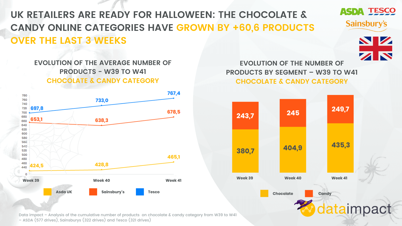 Weekly Analysis: UK haloween assortment Analysis at Tesco