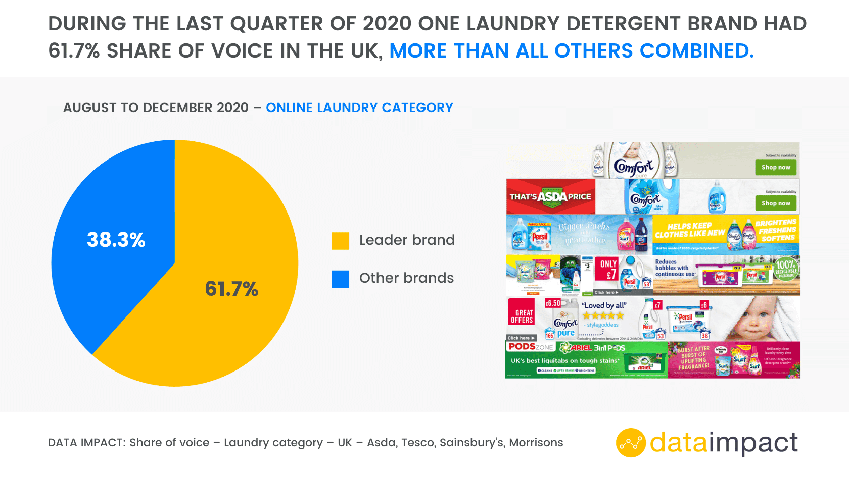 Analysis sheet UK share of voice laundry detergent