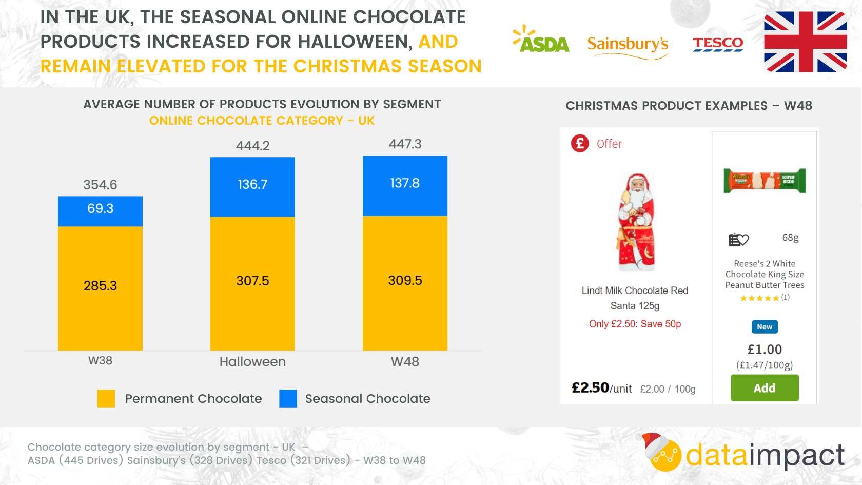 Analysis sheet UK category size evolution christmas chocolate products