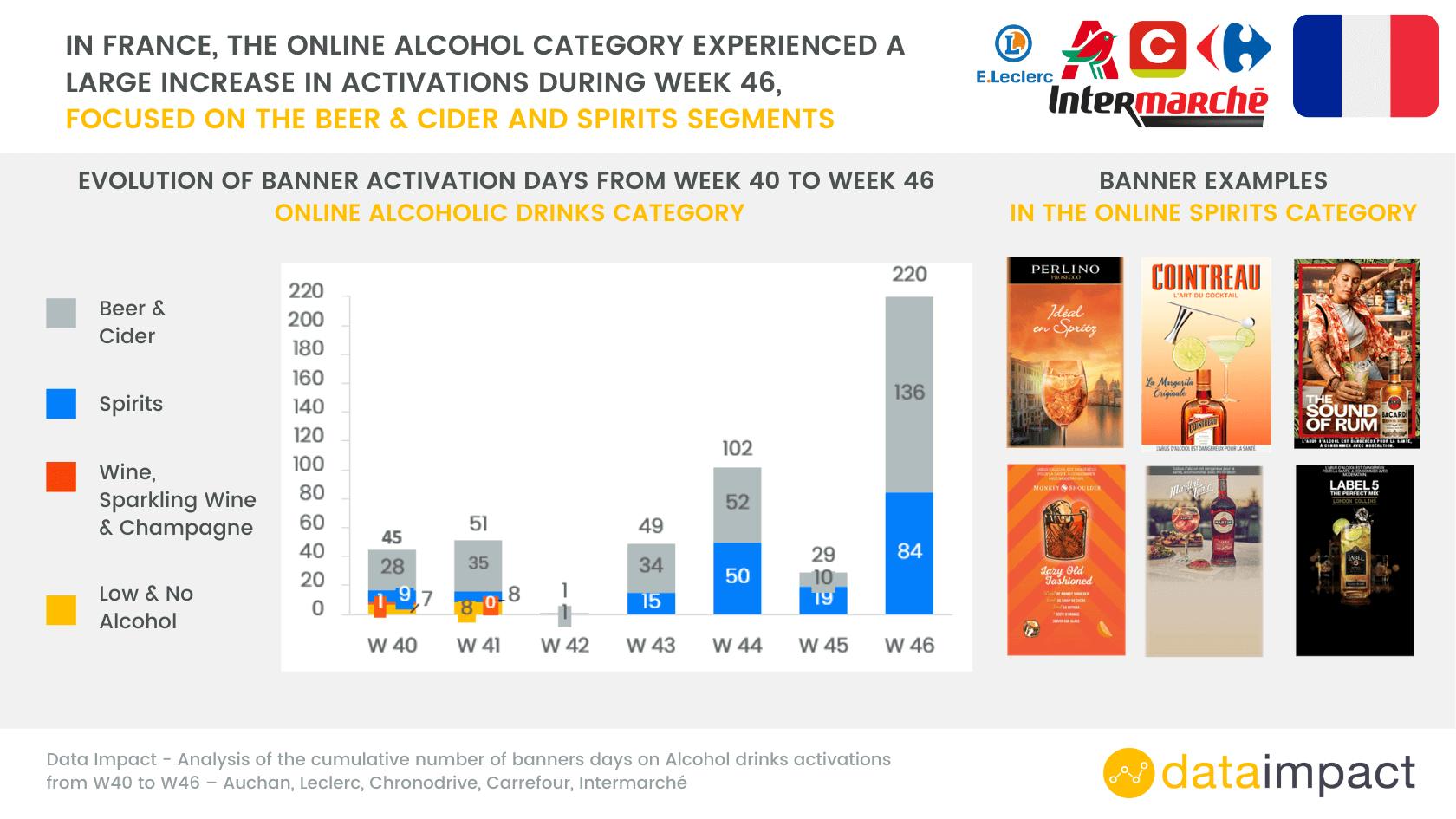 Analyse activation de banières publicitaires france boissons alcoolisées