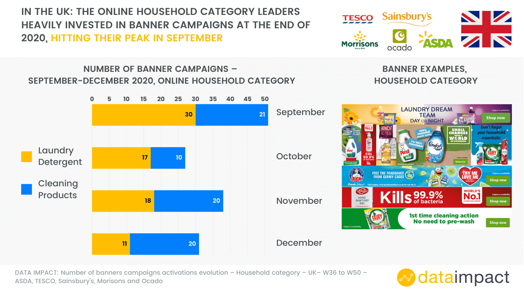 Analysis UK banners online household