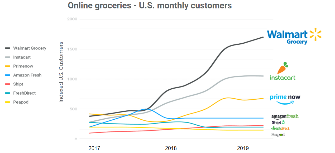 US Groceries monthly customers second measure in 2019