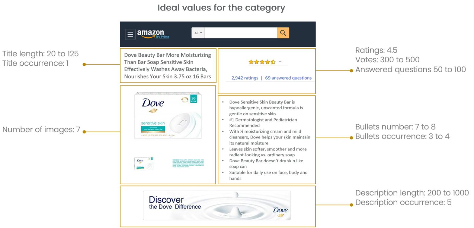 Amazon ideal values digital shelf