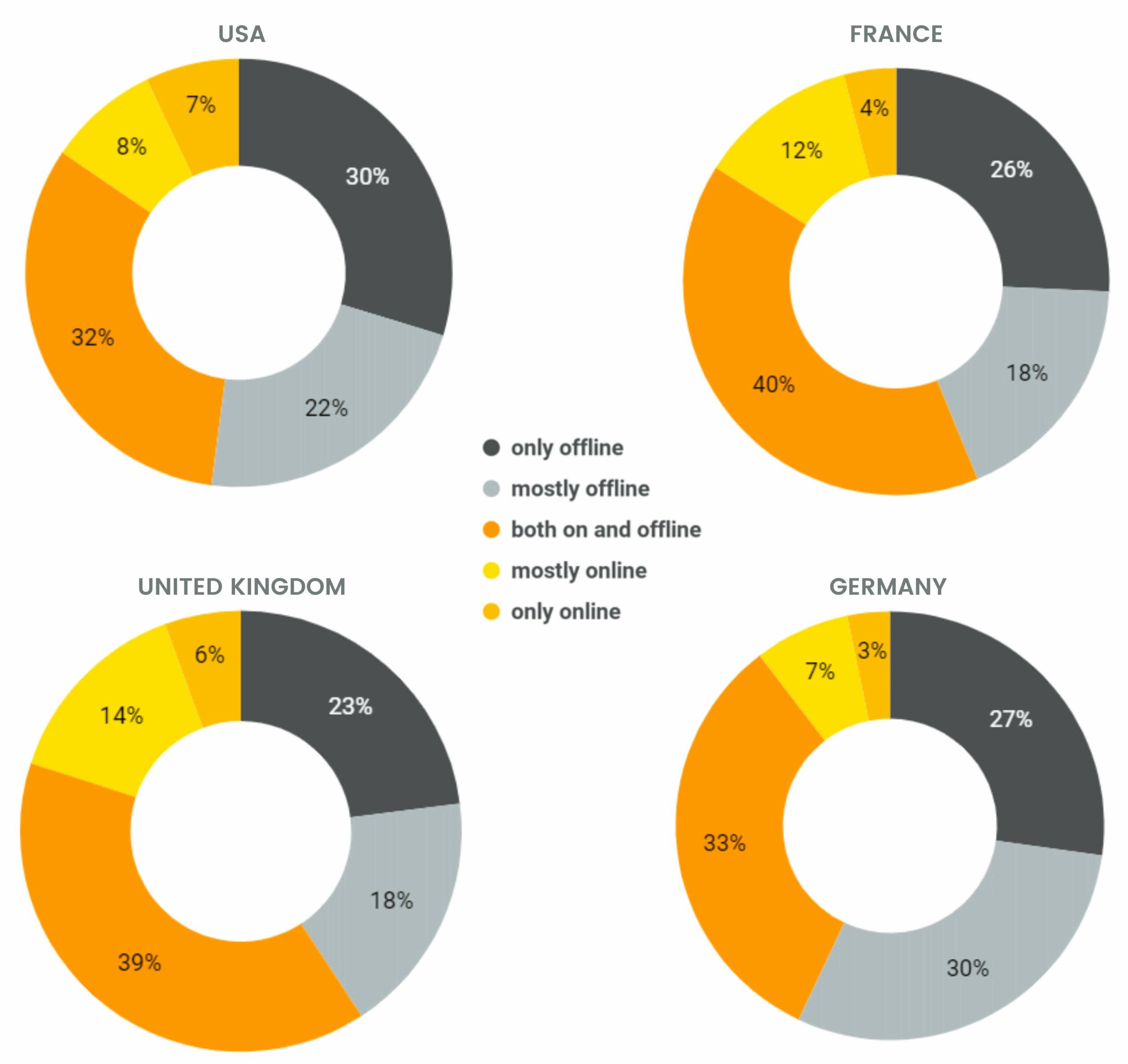 UK CPG ecommerce goes omnichannel study