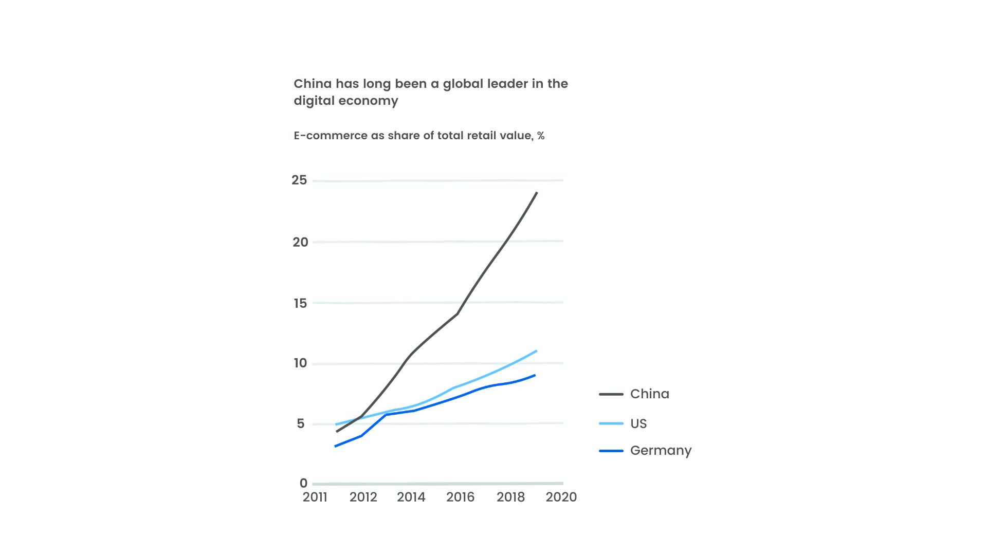 china omnichannel growth mckinsey