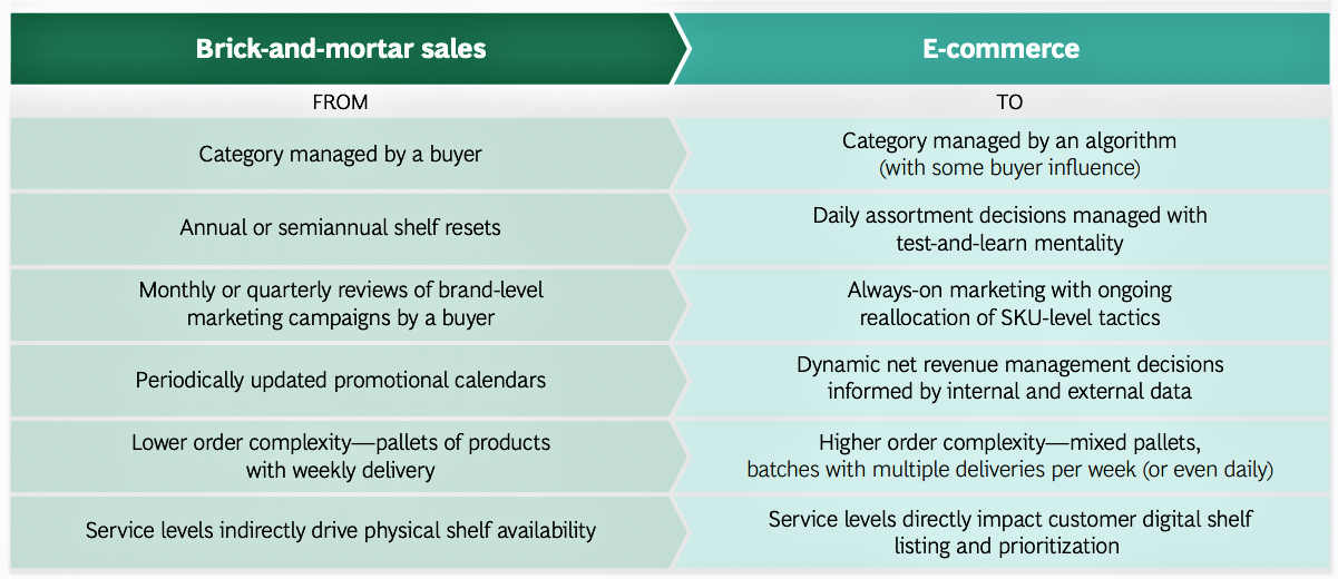 amazon cpg ecommerce vs physical sales