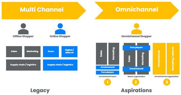 CPG omnichannel shift