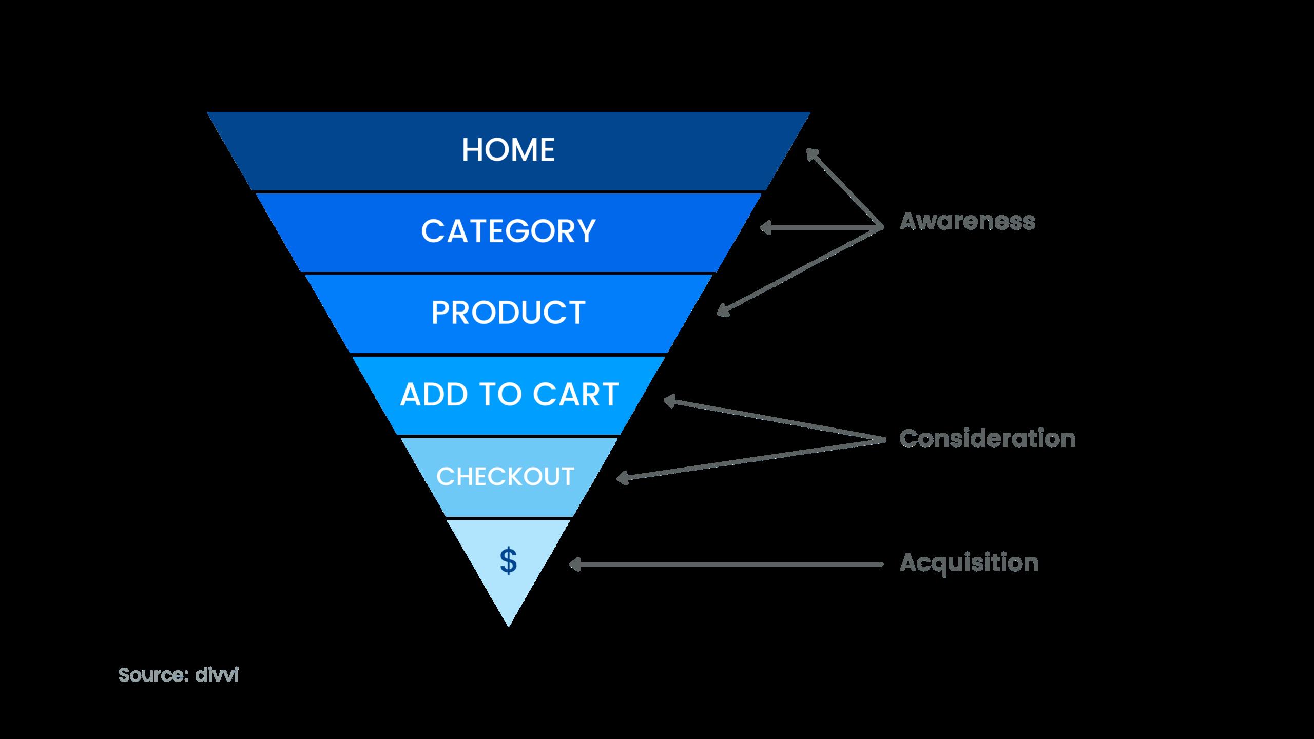 Graph major KPI's